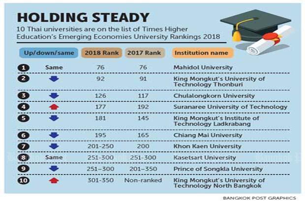 وضعیت دانشگاههای تایلنددر رتبه بندی دانشگاههای جهان 2018